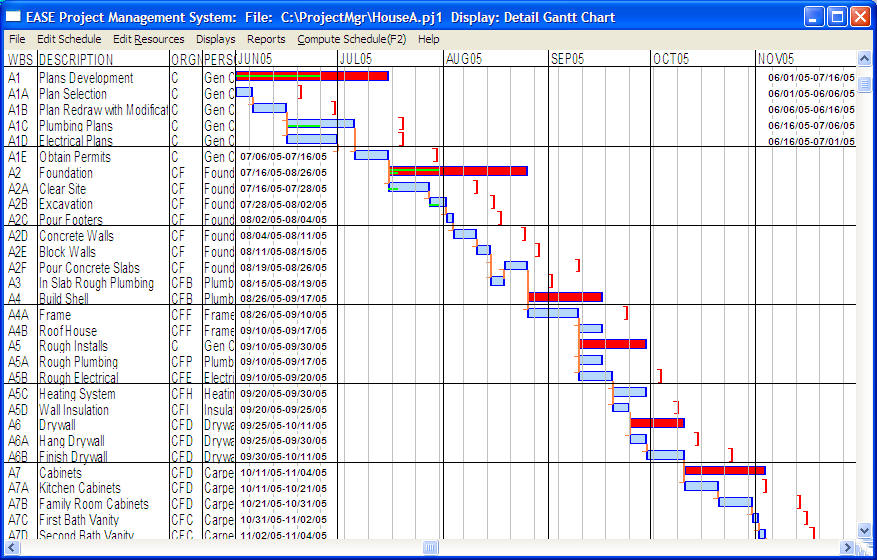 Timelines Resources Budget Performance Gantt Charts Pinterest - sample construction timeline