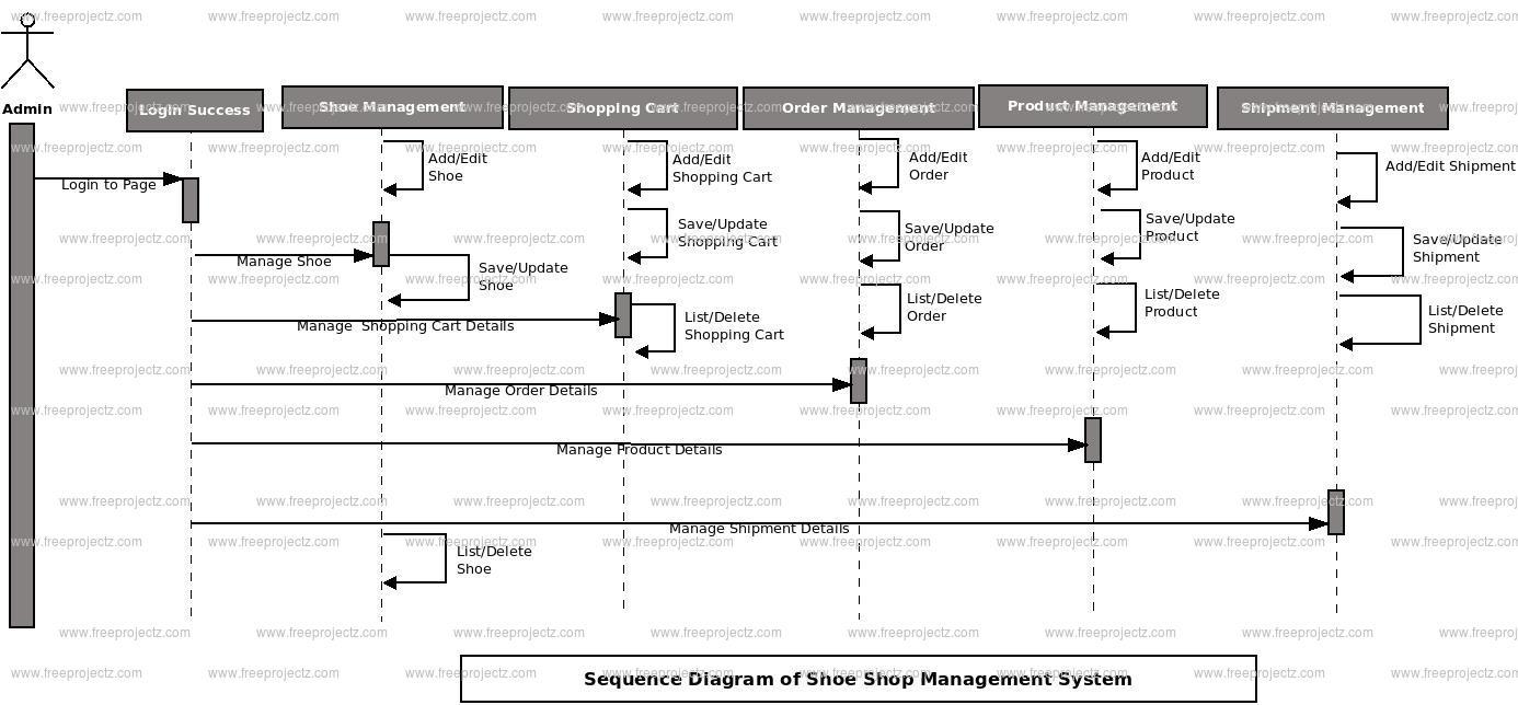 uml shopping cart sequence diagram