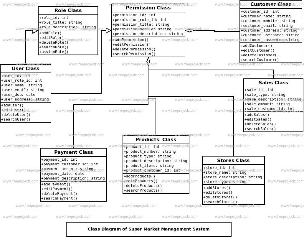 uml service diagram