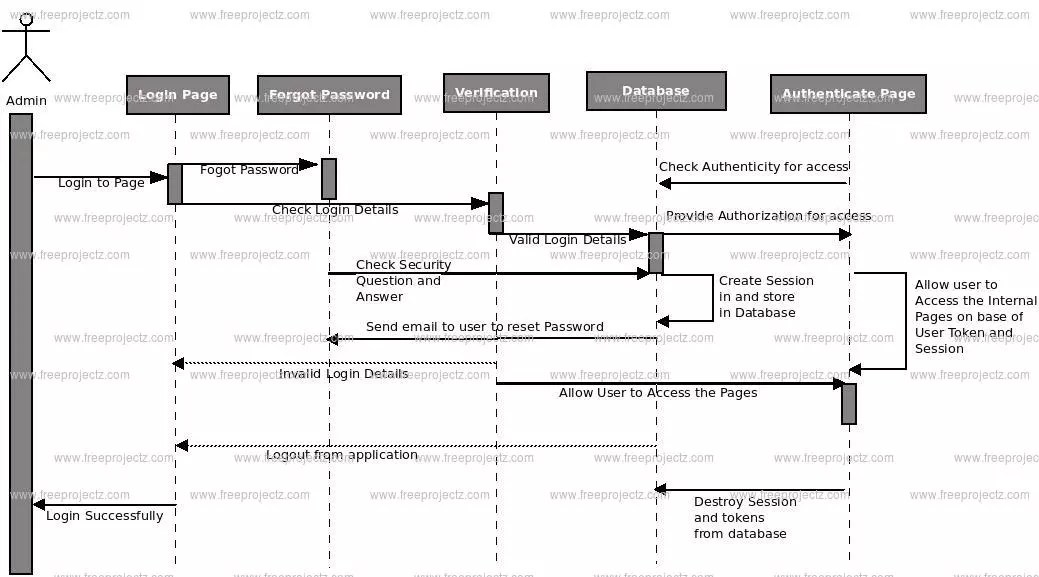 Automobiles Store and Service Management System Sequence Diagram