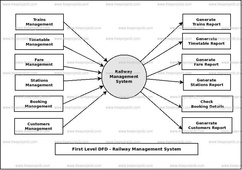 Railway Management System Dataflow Diagram (DFD) FreeProjectz