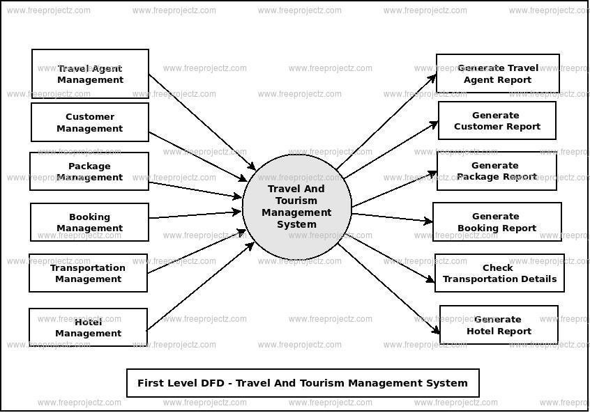data flow diagram for tourism website