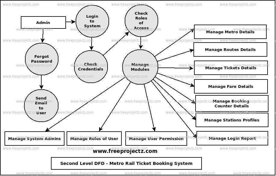 Metro Rail Ticket Booking System UML Diagram FreeProjectz