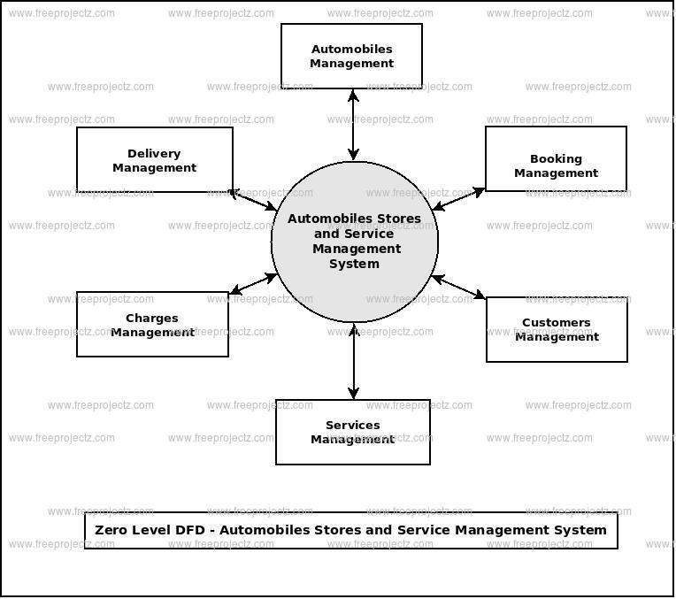 Automobile Stores and Services Management System Dataflow Diagram