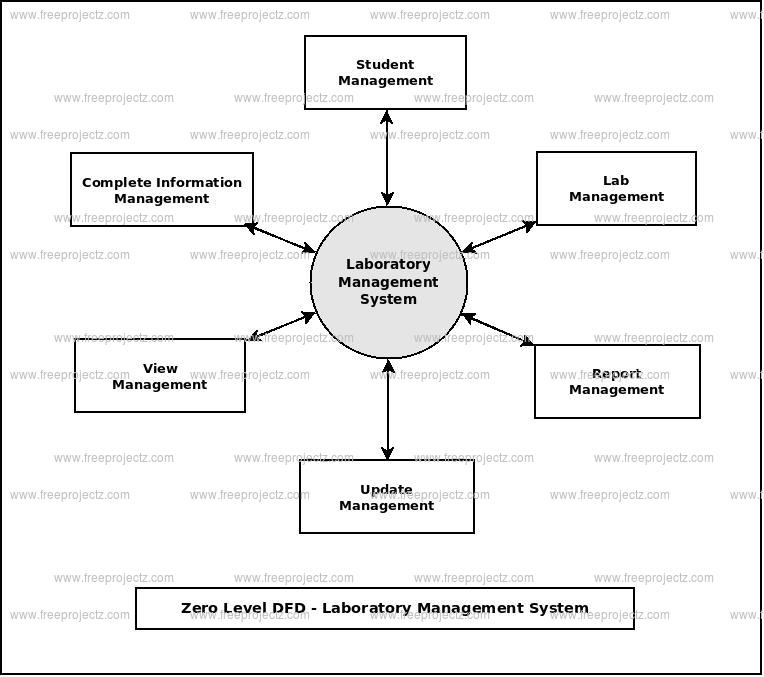 Laboratory Management System Dataflow Diagram - Data Flow Chart