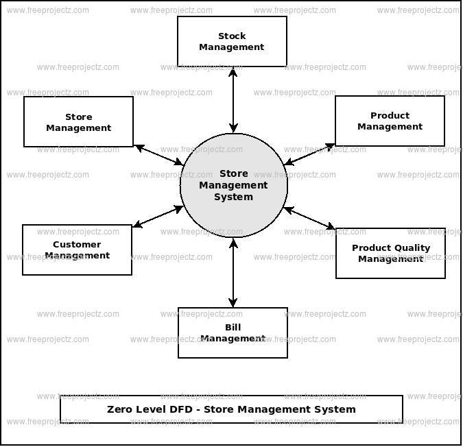 Store Management System Dataflow Diagram