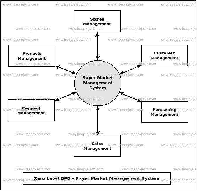 Super Market Management System Dataflow Diagram (DFD) FreeProjectz