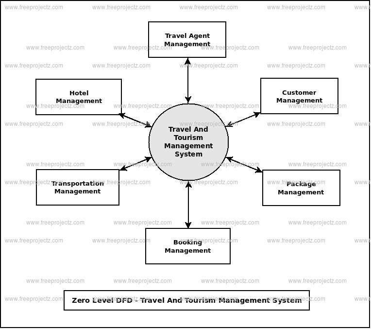 Travel And Tourism Management System Dataflow Diagram (DFD) FreeProjectz