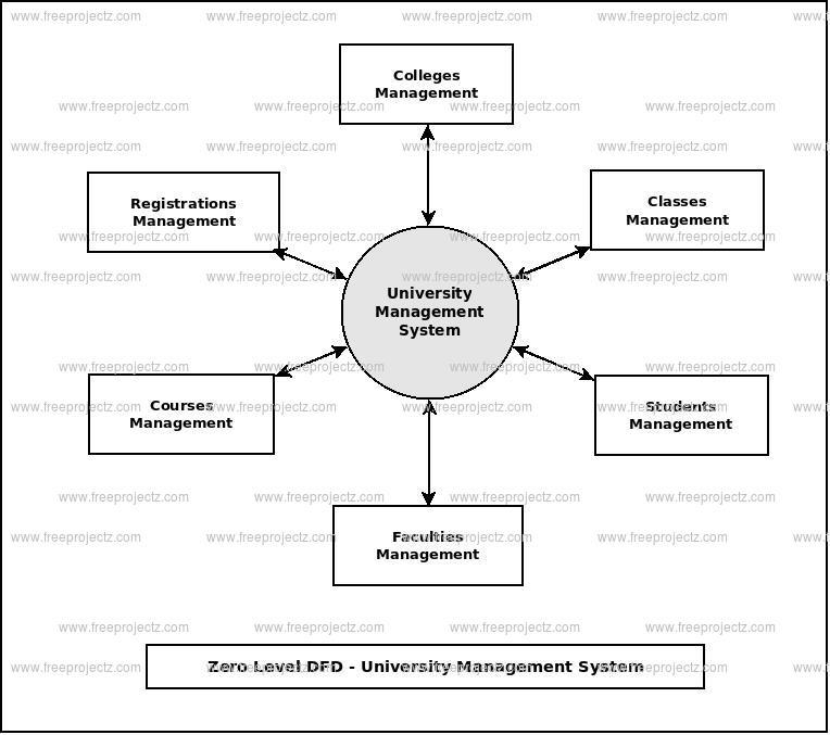 University Management System Dataflow Diagram (DFD) FreeProjectz