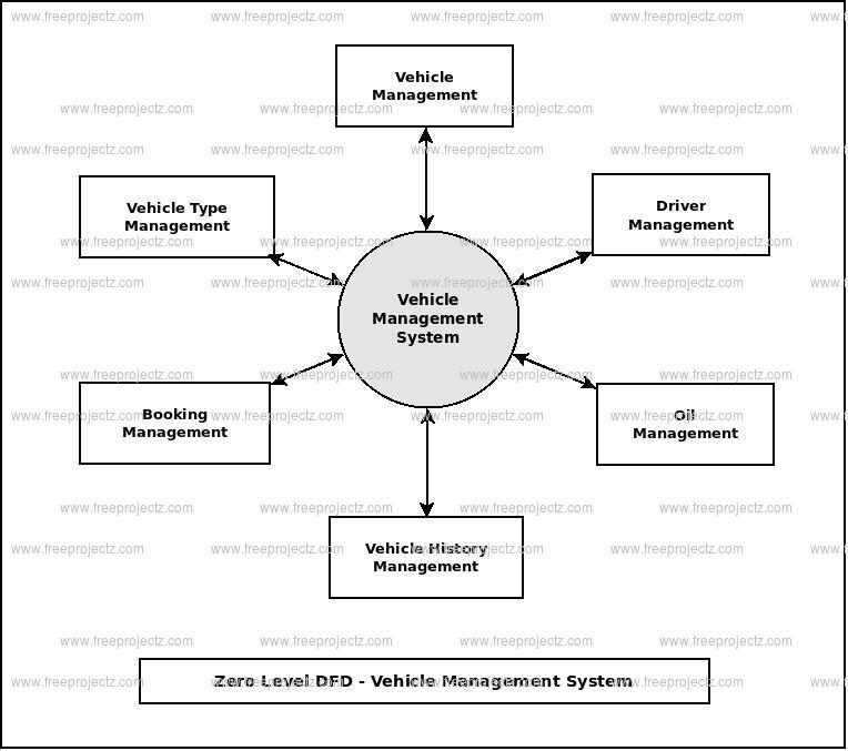 Vehicle Management System Dataflow Diagram (DFD) FreeProjectz