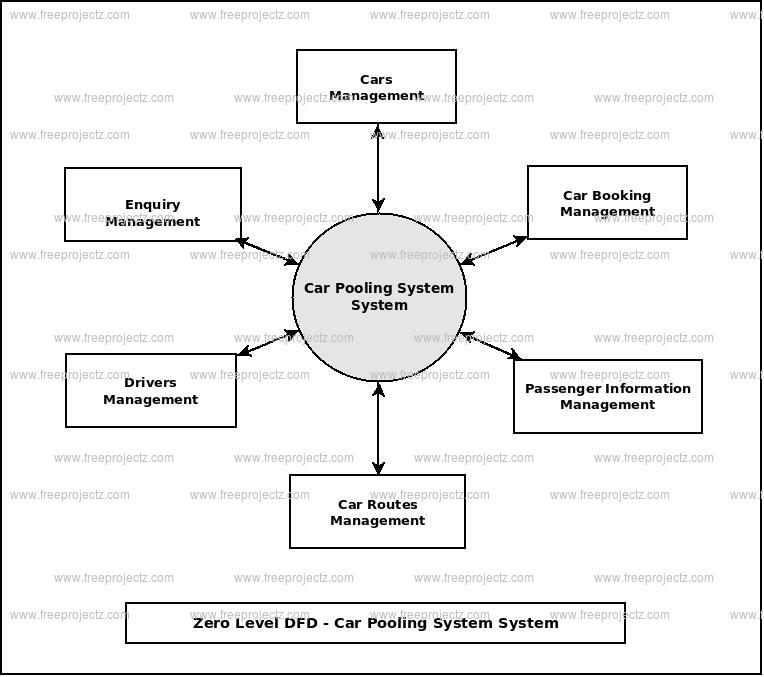 Car Pooling System Dataflow Diagram - Data Flow Chart