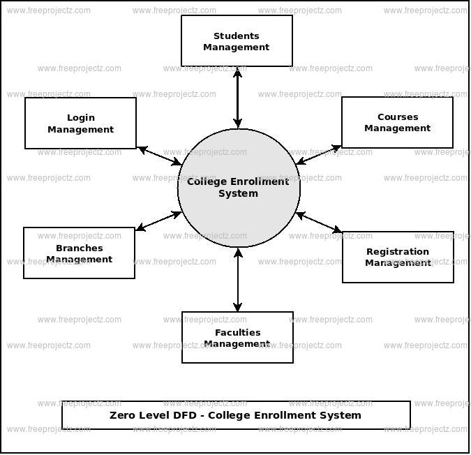 College Enrollment System Dataflow Diagram - Data Flow Chart