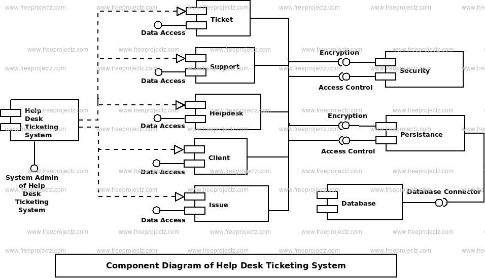 Helpdesk Ticketing System UML Diagram FreeProjectz