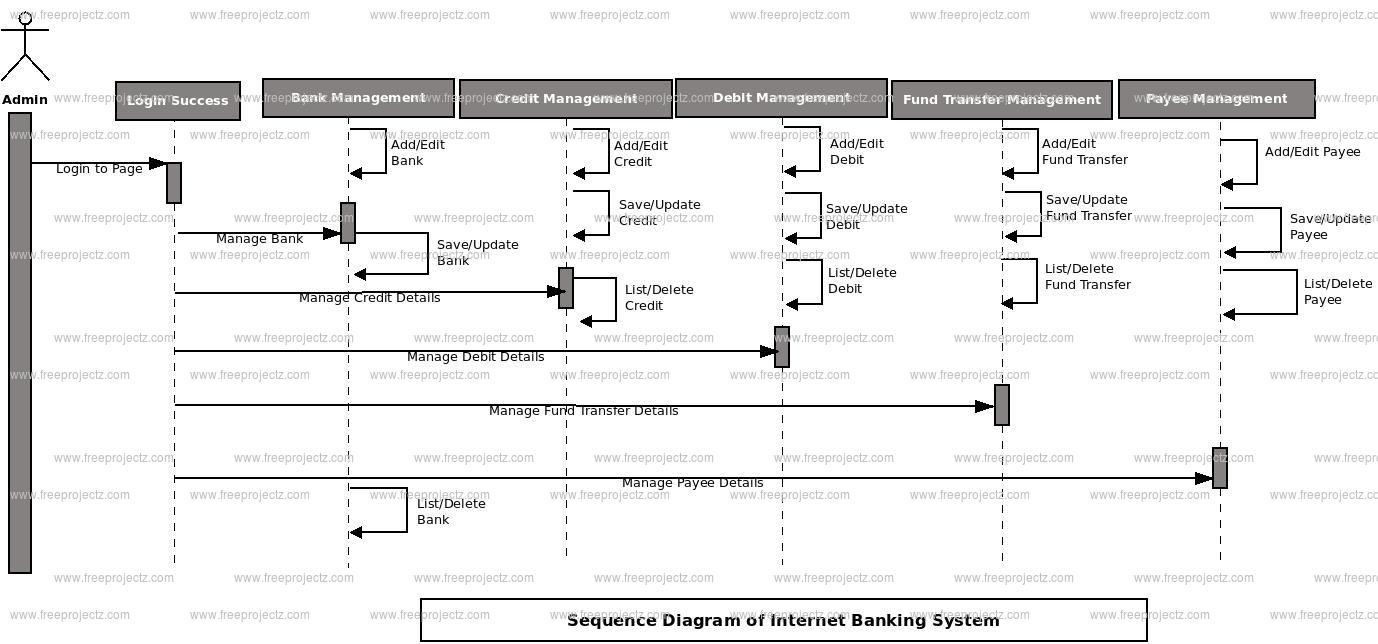class diagram of banking system