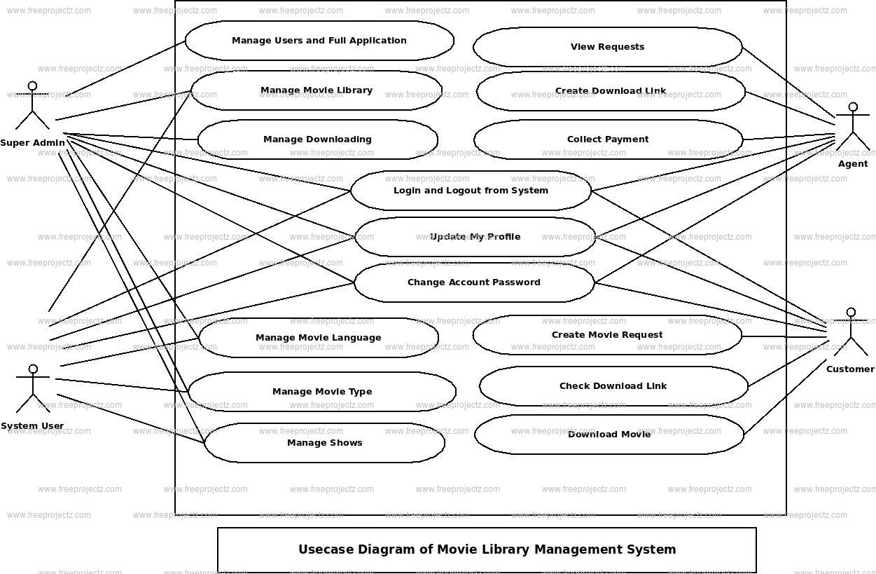 college library management system statechart diagrams