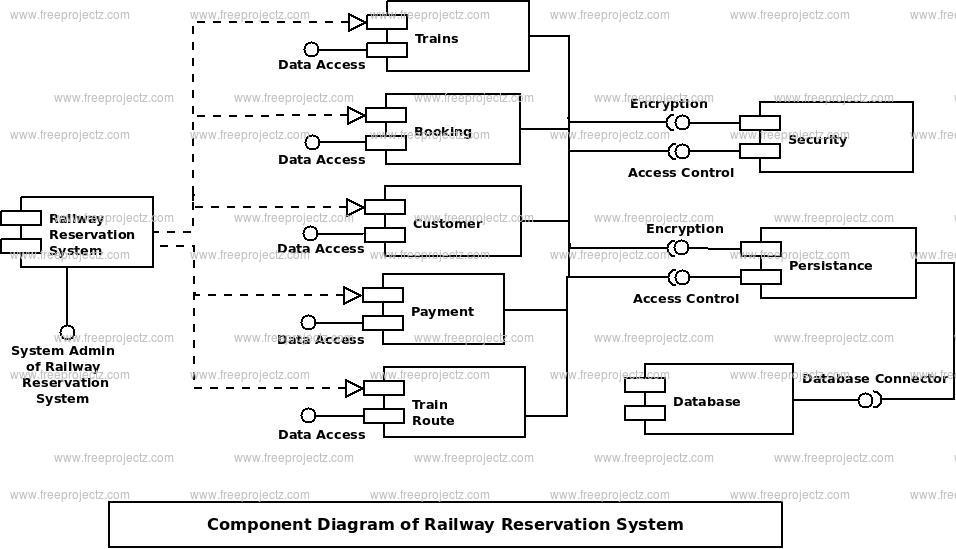 Railway Reservation System Component UML Diagram FreeProjectz