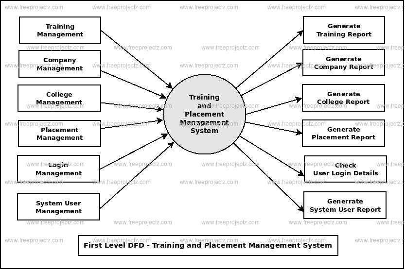 Training and Placement System Dataflow Diagram (DFD) FreeProjectz