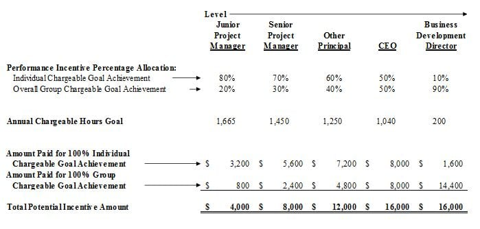 Compensation Plan Template Compensation Plan Template 100 Free Word - compensation plan template