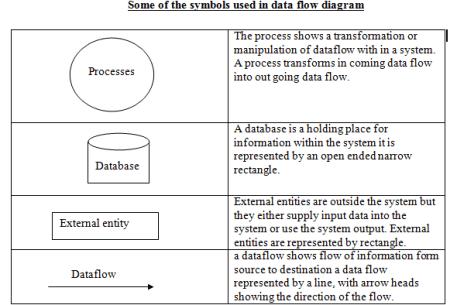 social networking system design