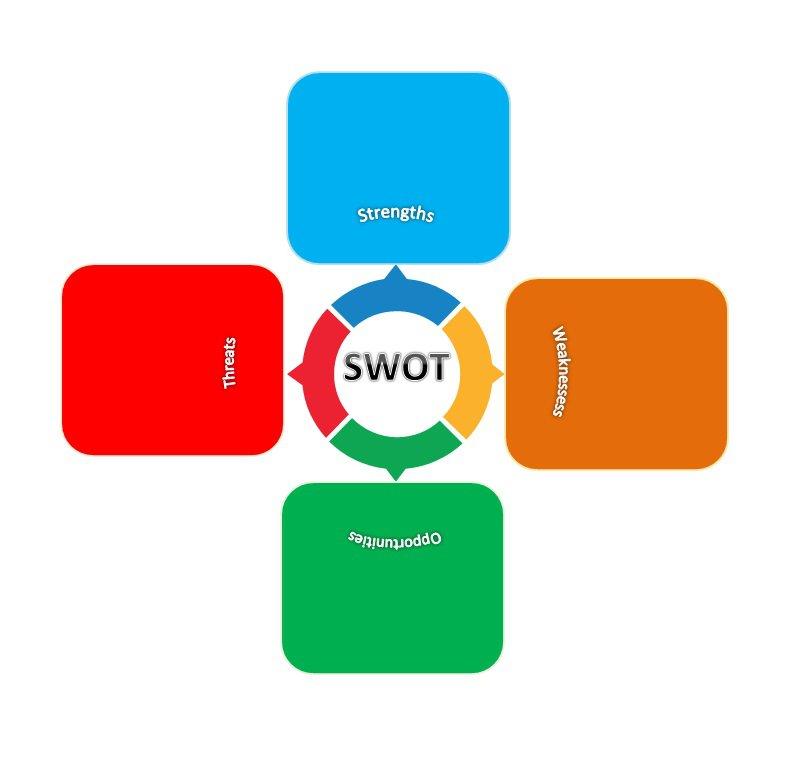 39 Powerful SWOT Analysis Templates  Examples \u2013 Free Template Downloads - blank swot analysis template