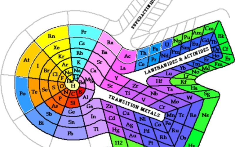 Periodic Table Example \u2013 Free Template Downloads