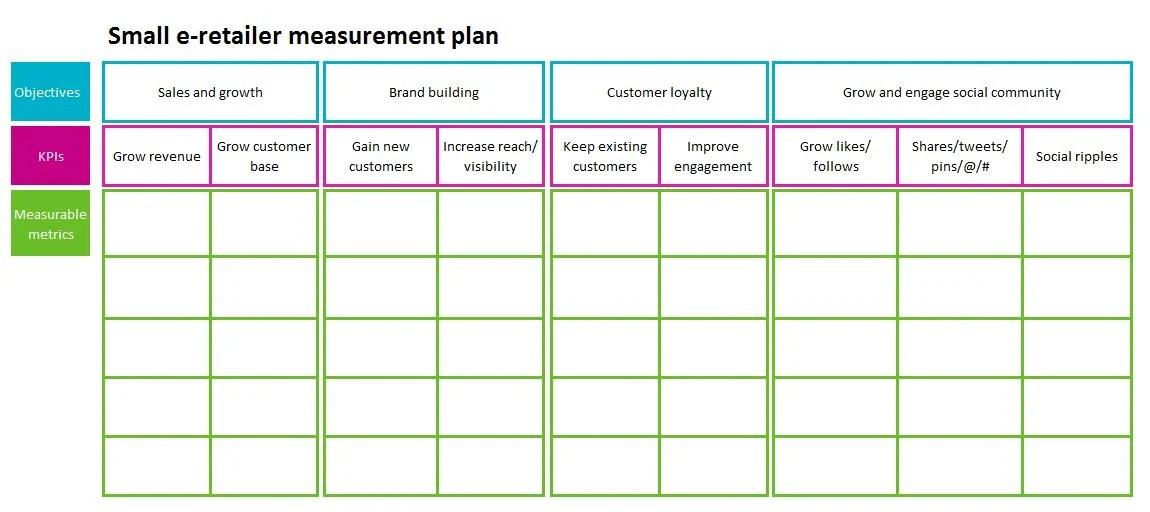 How to Create a Measurement Plan and Why You Really Need One - seo plan template