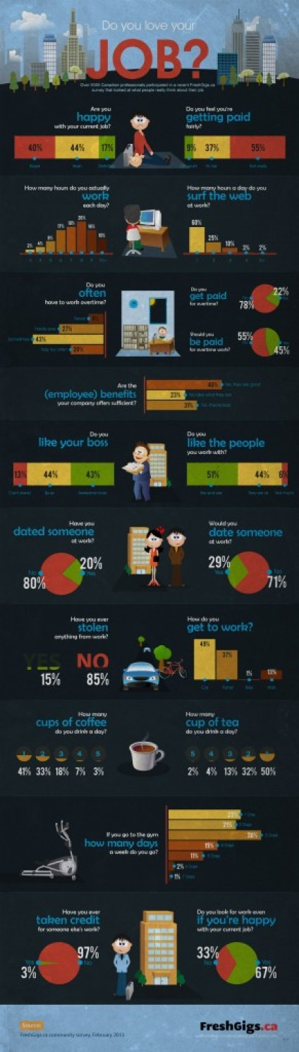 Do You Love Your Job? INFOGRAPHIC