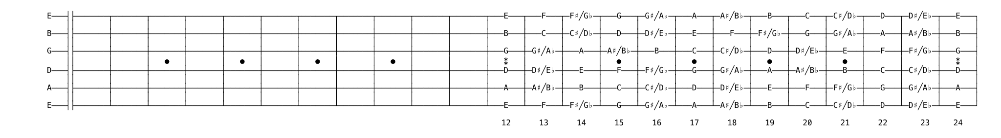 guitar from fret 12 to 24