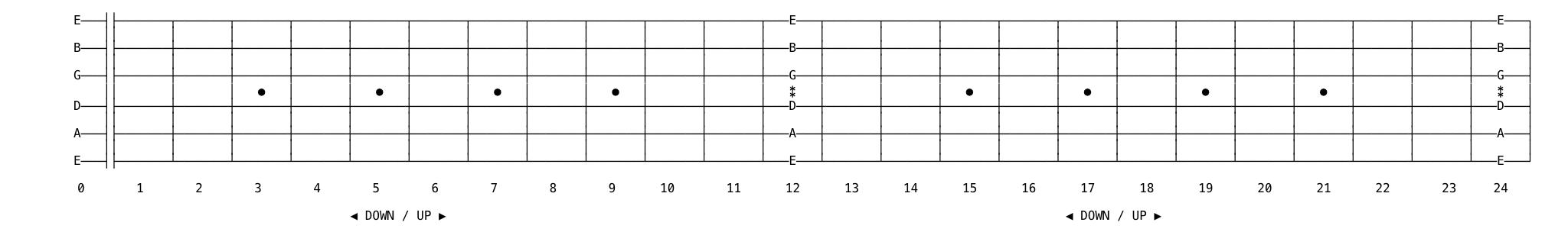 guitar fretboard octaves