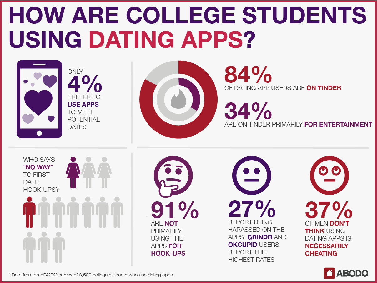 dating apps college