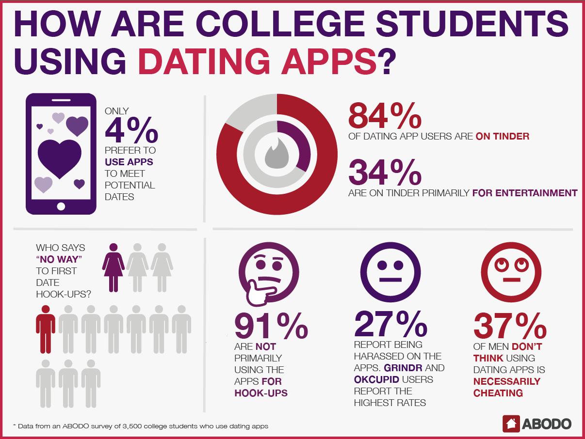 Myspace surveys about dating