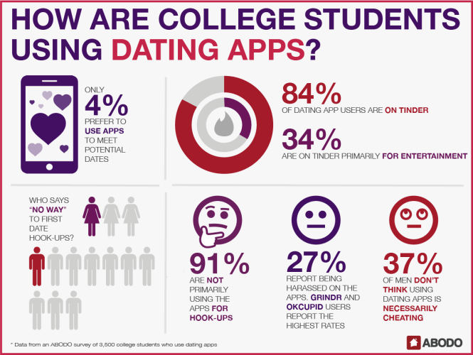 How are college students using dating apps? INFOGRAPHIC