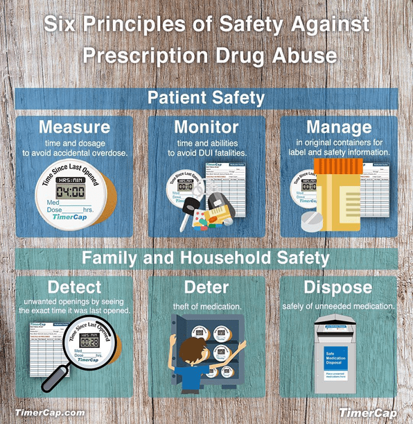 Drug take day six principles of prescription drug safety
