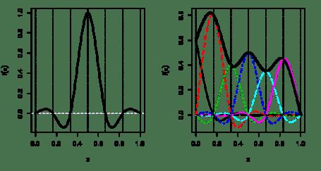 Cubic spline basis functions