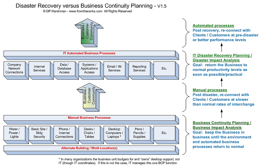 Risk Management - Disaster Recovery vs Business Continuity