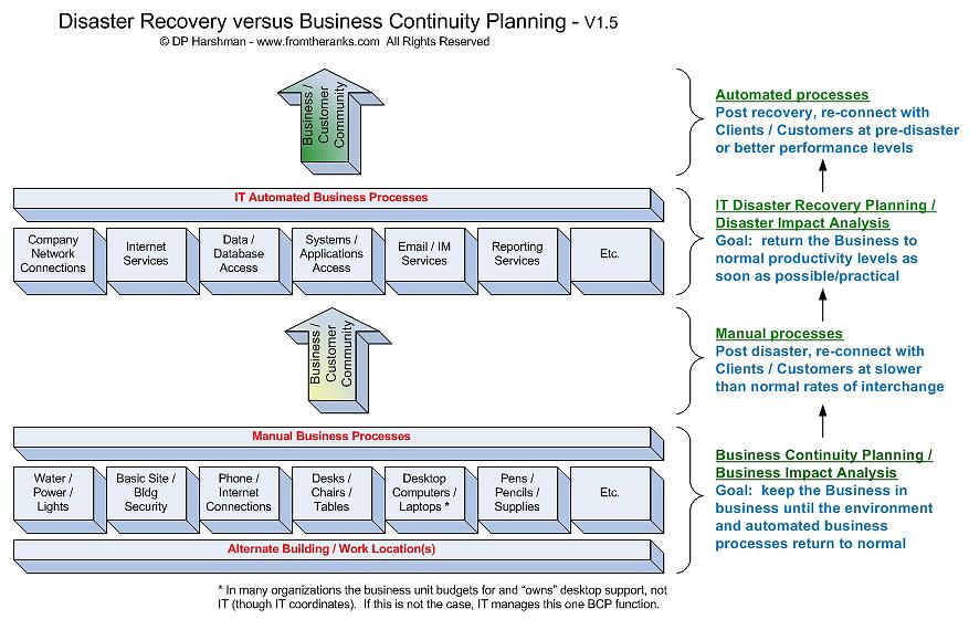 Devops tools dilbert disaster recovery plan dilbert disaster recovery