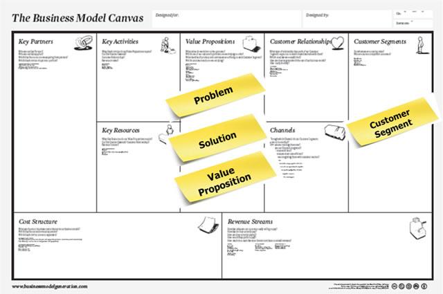 Front End Innovation - Osterwalder\u0027s Business Model Canvas Doesn\u0027t