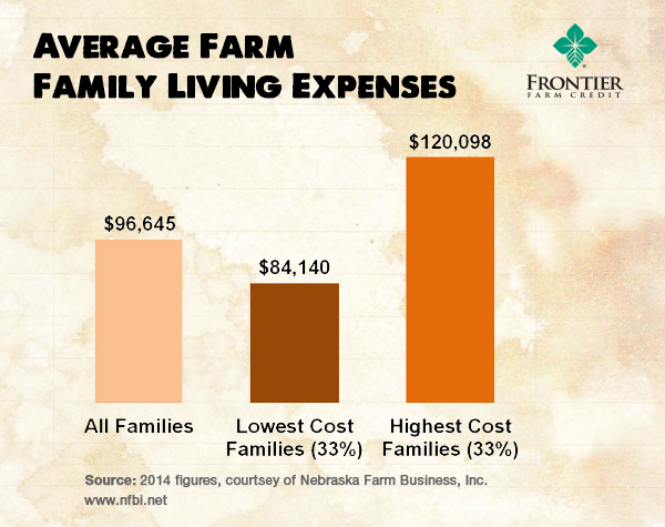 Frontier Farm Credit Control Family Expenses to Protect Farm Profits