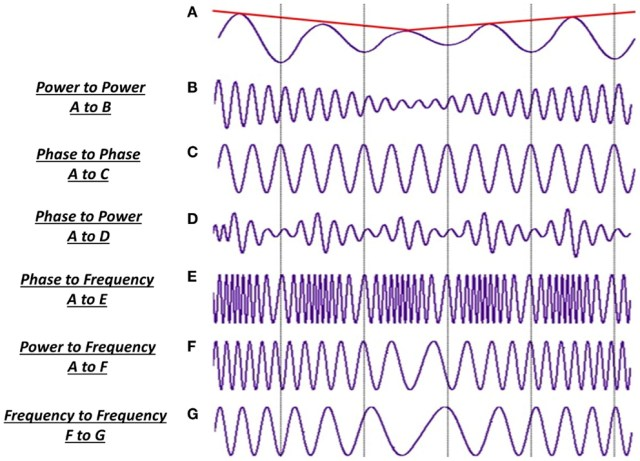 These events can heighten the brain's arousal, and the tinnitus may be noted cortically 2