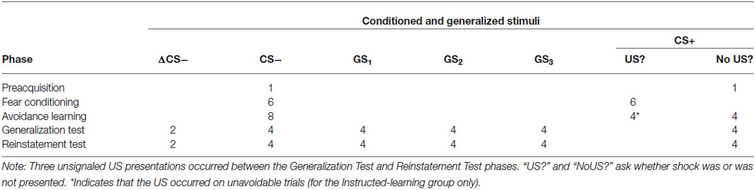 Frontiers Generalization of socially transmitted and instructed