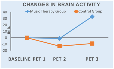 Neuromonics tinnitus treatment system is a customized music therapy system for the treatment of tinnitus 2