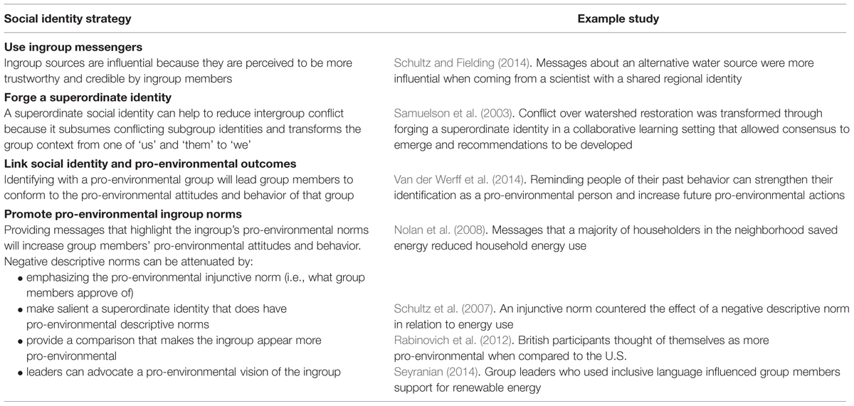 Frontiers A Social Identity Analysis of Climate Change and