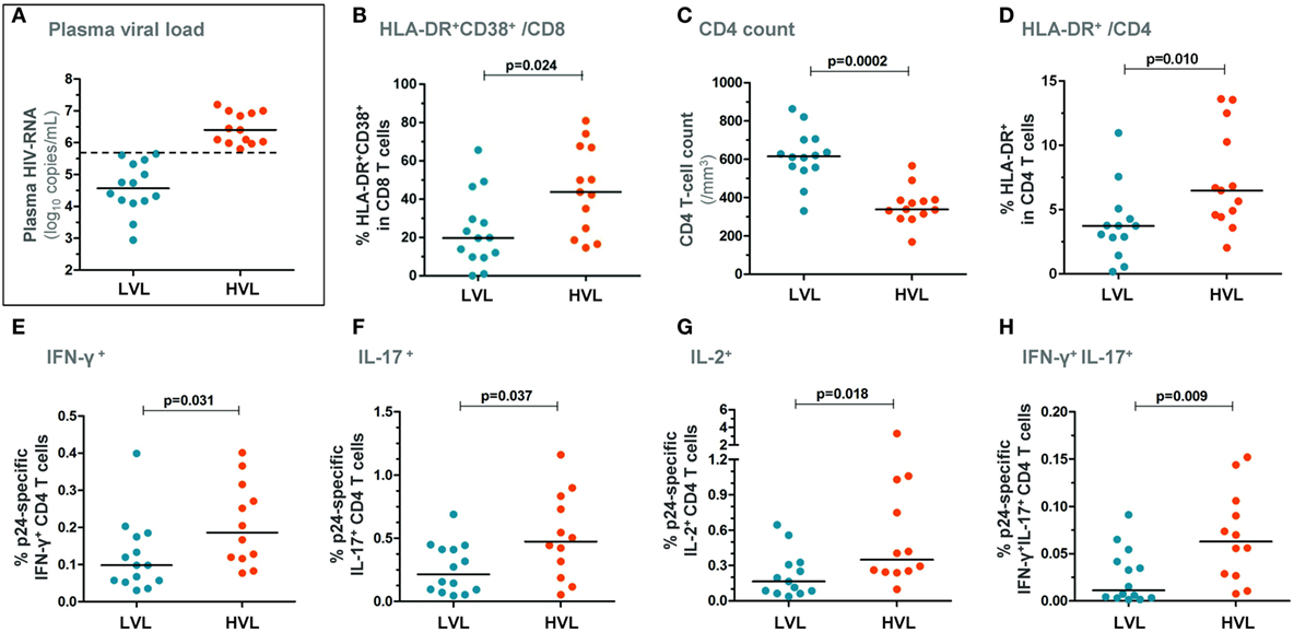 Frontiers CD4 T-Cell Responses in Primary HIV Infection