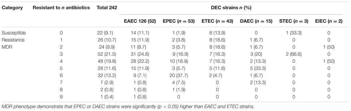 Frontiers Surveillance of Diarrheagenic Escherichia coli Strains