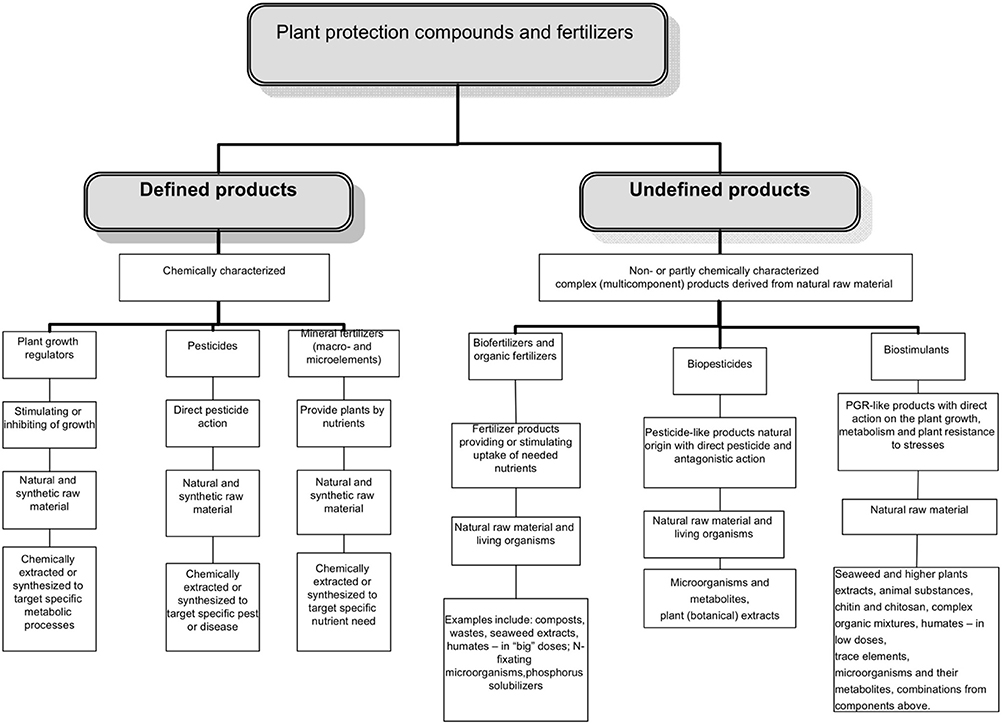 Frontiers Biostimulants in Plant Science A Global Perspective