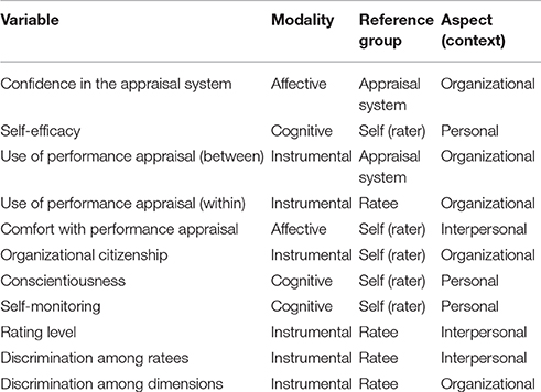 Frontiers Examination of Performance Appraisal Behavior Structure