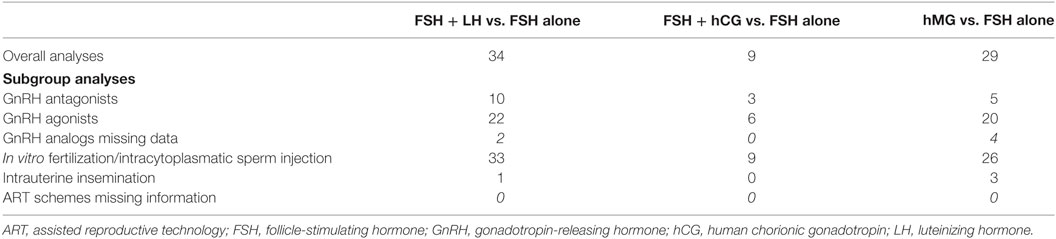 Frontiers Efficacy of Follicle-Stimulating Hormone (FSH) Alone