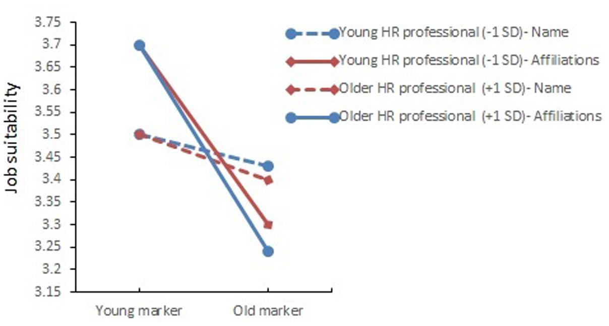 Frontiers Implicit Age Cues in Resumes Subtle Effects on Hiring