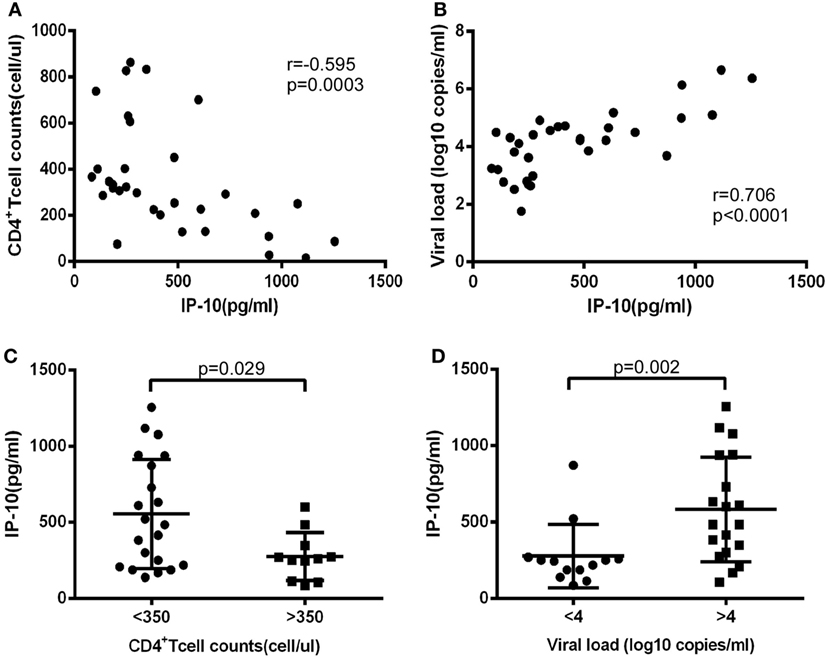 Frontiers Deregulated MicroRNA-21 Expression in Monocytes from HIV