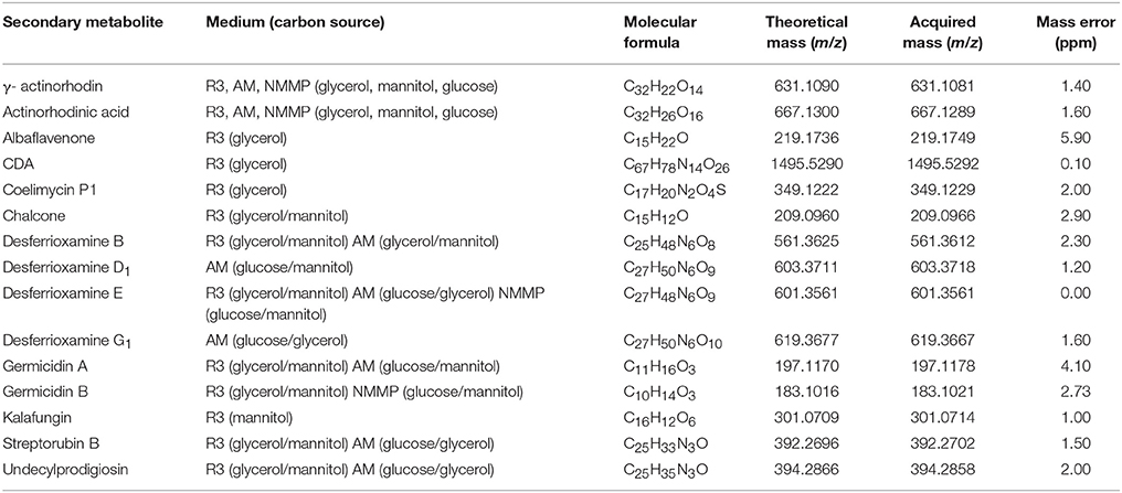 Frontiers Secondary Metabolites Produced during the Germination of
